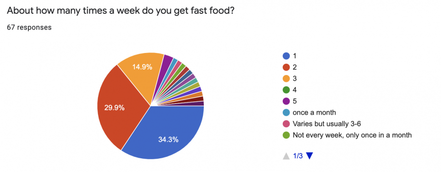 What Are the Fast Food Eating Habits at MCHS?